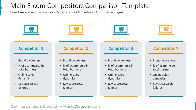 Main E-com Competitors Comparison TemplateBrand Awareness, E-com Sales Dynamics, Key Advantages And Disadvantages
