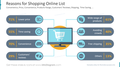 Reasons for Shopping Online List Convenience, Price, Convenience, Products Range, Customers' Reviews, Shipping, Time Saving, …