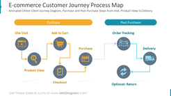 E-commerce Customer Journey Process MapAnimated Online Client Journey Diagram, Purchase and Post Purchase Steps from Visit, Product View to Delivery