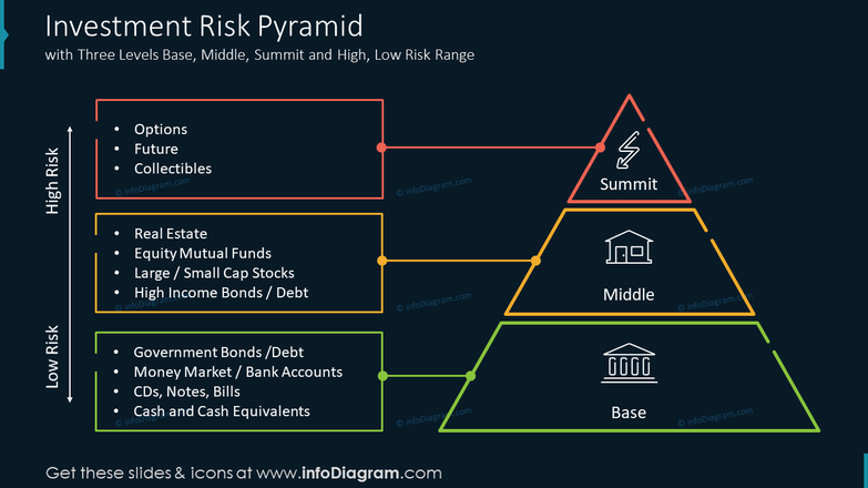 Investment Risk Pyramidwith Three Levels Base, Middle, Summit and High, Low Risk Range