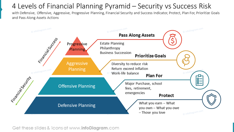 4 Levels of Financial Planning Pyramid – Security vs Success Riskwith Defensive, Offensive, Aggressive, Progressive Planning, Financial Security and Success Indicator, Protect, Plan For, Prioritize Goals and Pass Along Assets Actions