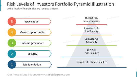 Risk Levels of Investors Portfolio Pyramid Illustrationwith 5 levels of financial risk and liquidity tradeoff