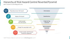 Hierarchy of Risk Hazard Control Reverted Pyramidwith 5 levels of controlling and icons