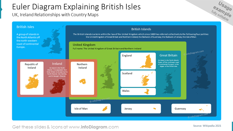 Euler Diagram Explaining British Isles UK, Ireland Relationships with Country Maps