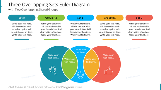 Three Overlapping Sets Euler Diagram with Two Overlapping Shared Groups