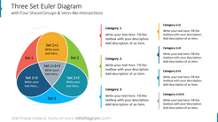 Three Set Euler Diagram with Four Shared Groups & Venn-like Intersections