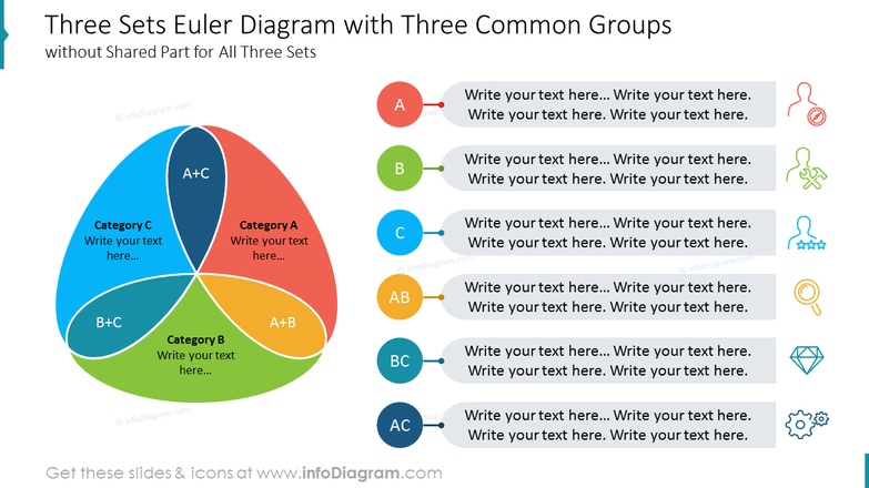 Three Sets Euler Diagram with Three Common Groups without Shared Part for All Three Sets