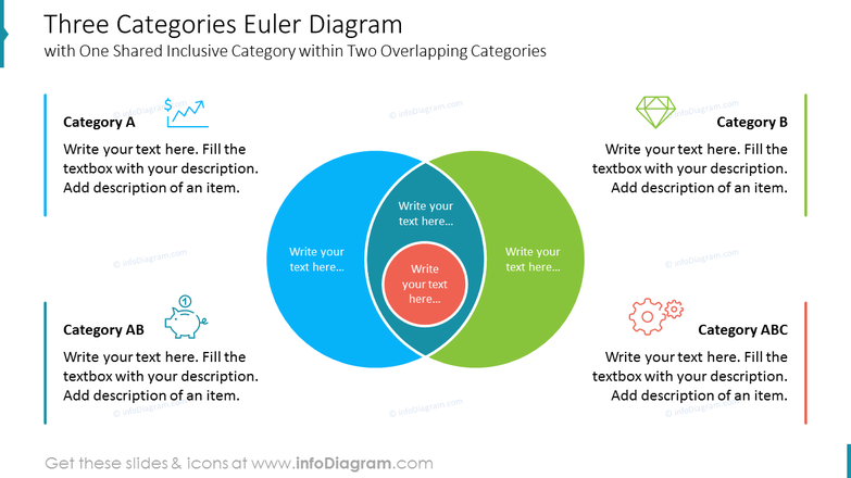 Three Categories Euler Diagram with One Shared Inclusive Category within Two Overlapping Categories