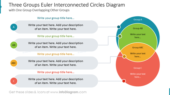 Three Groups Euler Interconnected Circles Diagram with One Group Overlapping Other Groups