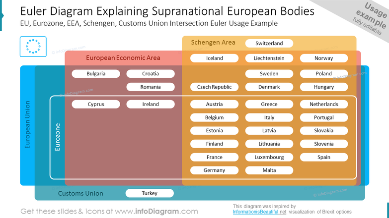 Euler Diagram Explaining Supranational European Bodies EU, Eurozone, EEA, Schengen, Customs Union Intersection Euler Usage Example