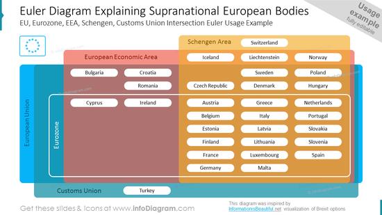 Euler Diagram Explaining Supranational European Bodies EU, Eurozone, EEA, Schengen, Customs Union Intersection Euler Usage Example
