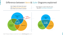 Difference between Venn & Euler Diagrams explained