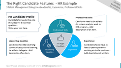 The Right Candidate Features - HR Example 3 Talent Management Categories Leadership, Experience, Professional Skills