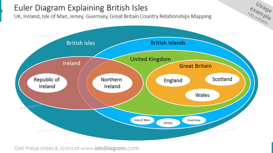 Euler Diagram Explaining British Isles UK, Ireland, Isle of Man, Jersey, Guernsey, Great Britain Country Relationships Mapping
