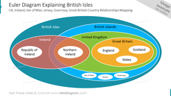 Euler Diagram Explaining British Isles UK, Ireland, Isle of Man, Jersey, Guernsey, Great Britain Country Relationships Mapping