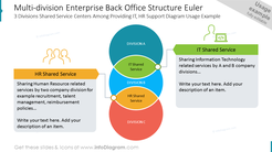 Multi-division Enterprise Back Office Structure Euler 3 Divisions Shared Service Centers Among Providing IT, HR Support Diagram Usage Example