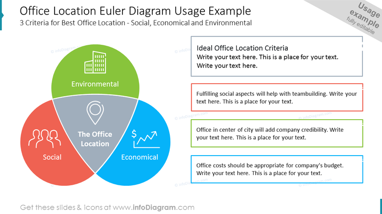Office Location Euler Diagram Usage Example 3 Criteria for Best Office Location - Social, Economical and Environmental