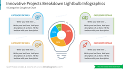 Innovative Projects Breakdown Lightbulb Infographics4 Categories Doughnut Chart