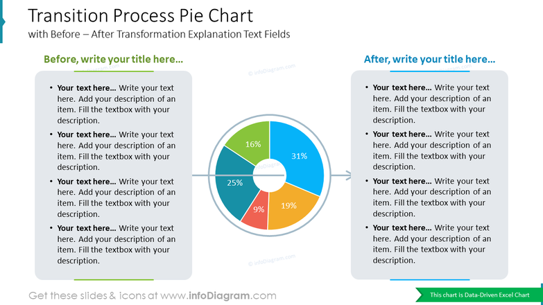 Transition Process Pie Chart with Before – After Transformation Explanation Text Fields