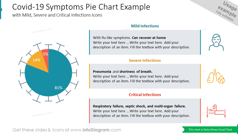 Covid-19 Symptoms Pie Chart Example with Mild, Severe and Critical Infections Icons