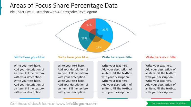 Areas of Focus Share Percentage DataPie Chart Eye Illustration with 4 Categories Text Legend