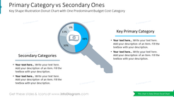 Primary Category vs Secondary Ones Key Shape Illustration Donut Chart with One Predominant Budget Cost Category