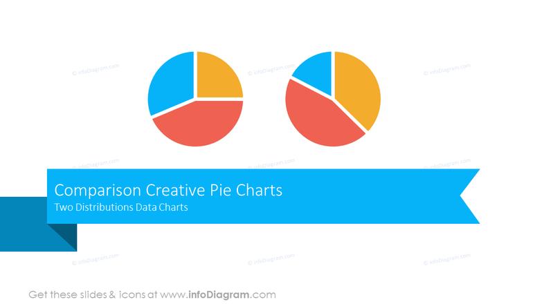 Comparison Creative Pie ChartsTwo Distributions Data Charts