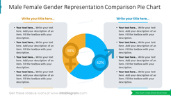 Male Female Gender Representation Comparison Pie Chart