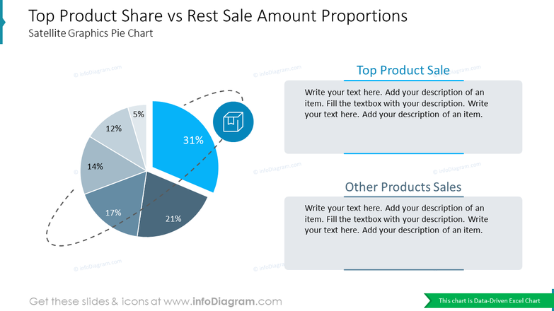 Top Product Share vs Rest Sale Amount ProportionsSatellite Graphics Pie Chart