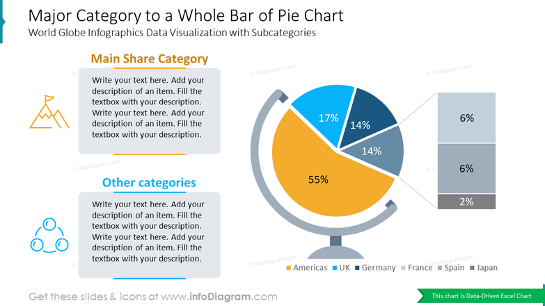 Major Category to a Whole Bar of Pie ChartWorld Globe Infographics Data Visualization with Subcategories