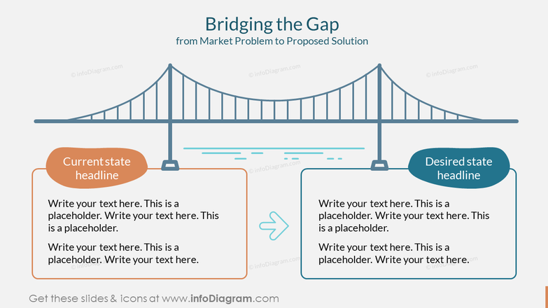 Bridging the Gap from Market Problem to Proposed Solution