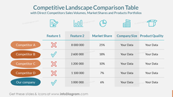 Competitive Landscape Comparison Tablewith Direct Competitors Sales Volumes, Market Shares and Products Portfolios