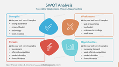 SWOT AnalysisStrengths, Weaknesses, Threats, Opportunities