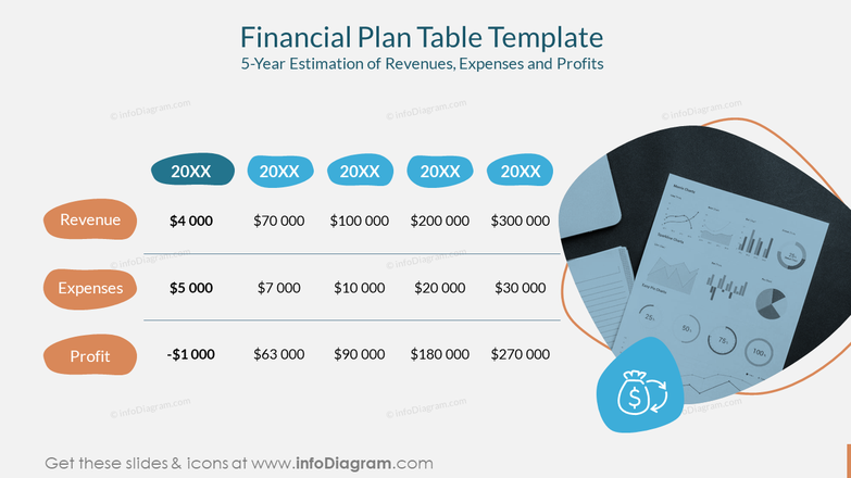 Financial Plan Table Template5-Year Estimation of Revenues, Expenses and Profits