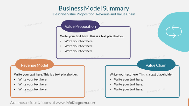 Business Model SummaryDescribe Value Proposition, Revenue and Value Chain