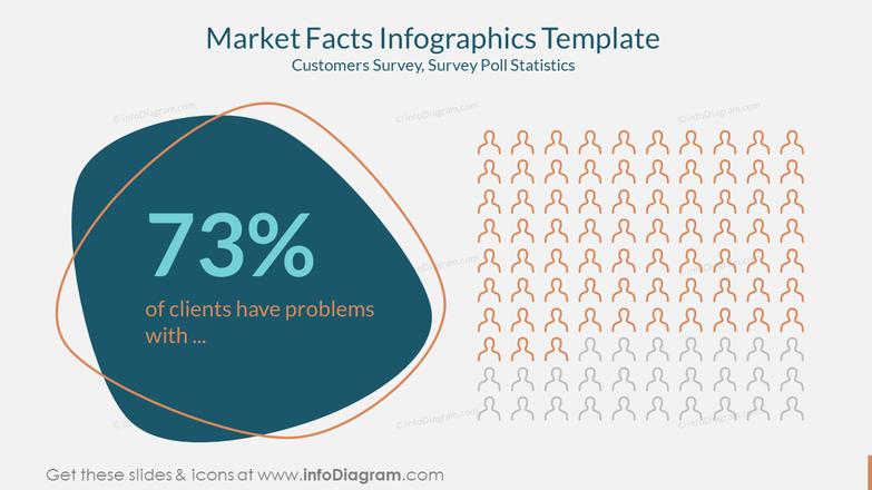 Market Facts Infographics Template Customers Survey, Survey Poll Statistics