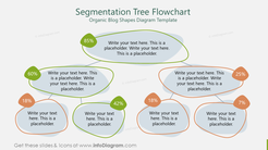 Segmentation Tree FlowchartOrganic Blog Shapes Diagram Template