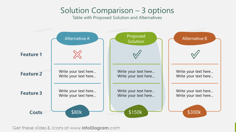 Solution Comparison – 3 optionsTable with Proposed Solution and Alternatives