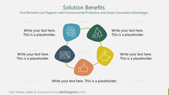 Solution BenefitsFive Elements List Diagram with Environmental Protection and Green Innovation Advantages