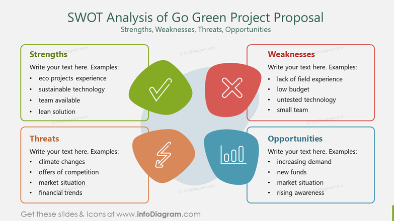 SWOT Analysis of Go Green Project ProposalStrengths, Weaknesses, Threats, Opportunities