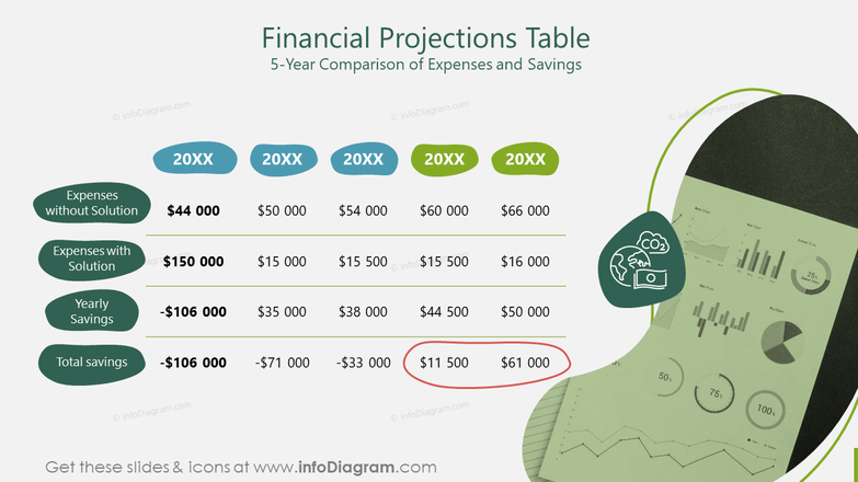 Financial Projections Table5-Year Comparison of Expenses and Savings