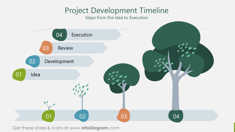 Project Development TimelineSteps from the Idea to Execution