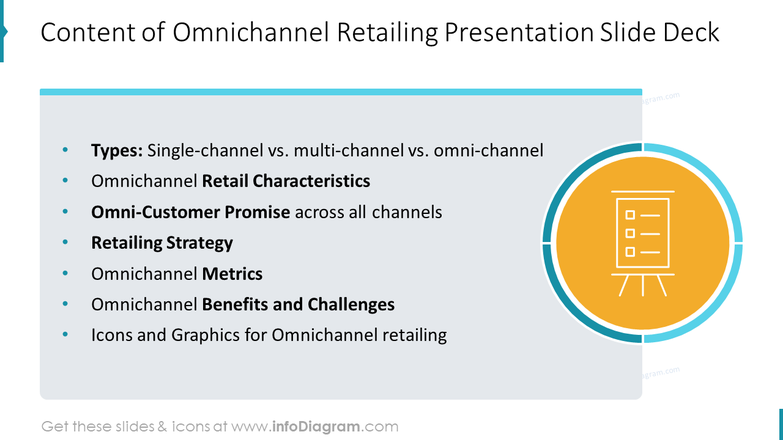 Content of Omnichannel Retailing Presentation Slide Deck
