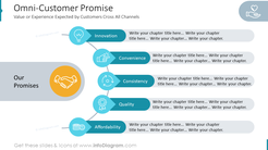 Omni-Customer PromiseValue