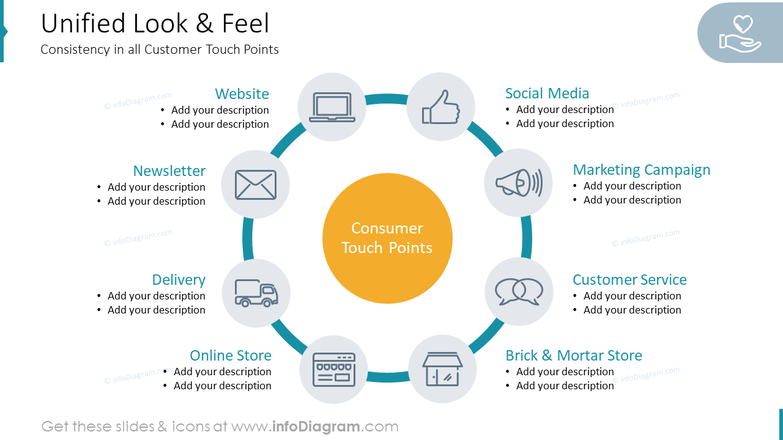 Unified Look & Feel Customer Touch Points
