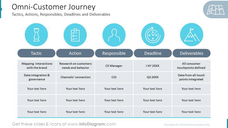 Omni-Customer JourneyTactics, Actions