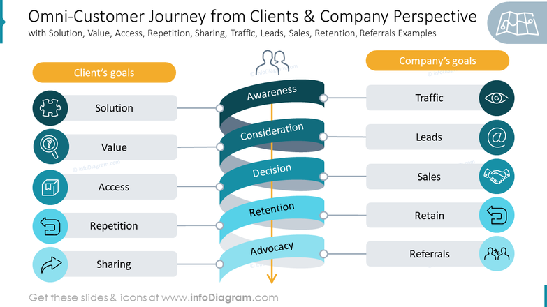 Omni-Customer Journey from Clients & Company Perspective