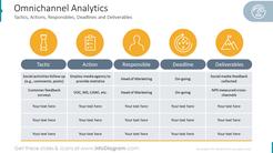 Omnichannel AnalyticsTactics, Actions, Responsible,