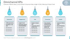 Omnichannel KPIsCustomer Lifetime Value,