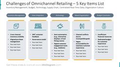 Challenges of Omnichannel Retailing